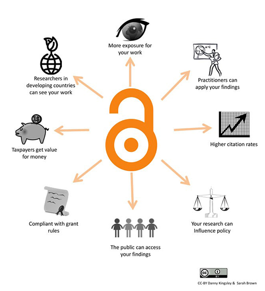 Image of Open access logotype with arrows to images explaining advantages of OA publishing